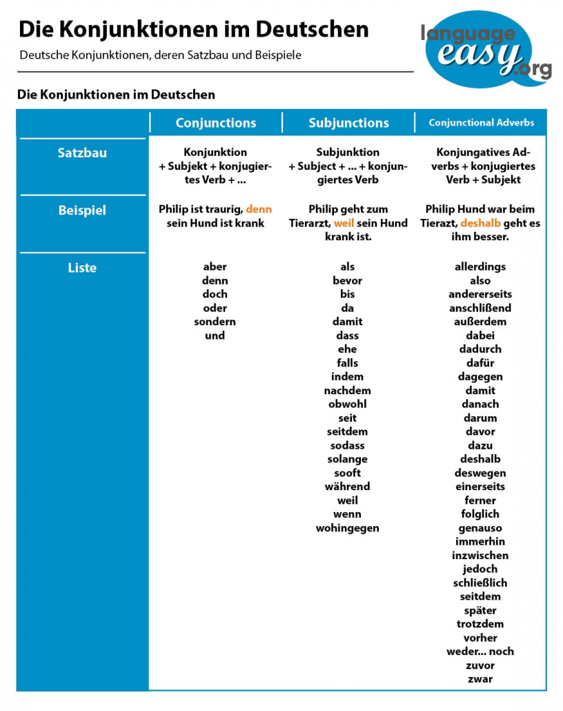 German Conjunctions