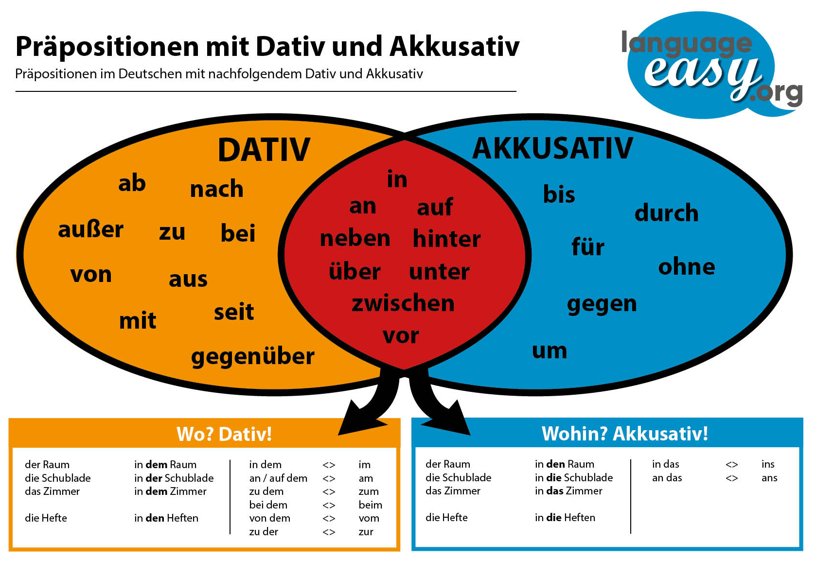 German Dative and Akkusative