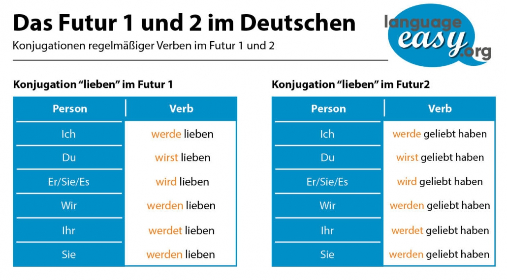 German Future Tenses - Learn German easily with language-easy.org!