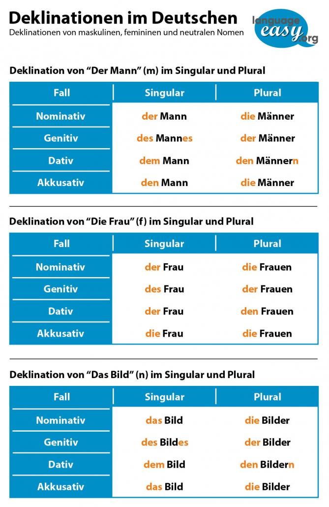 German Nouns