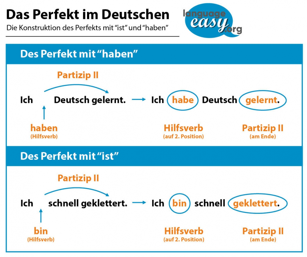 German Perfect Tense