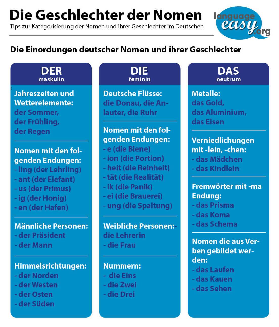 German Genders