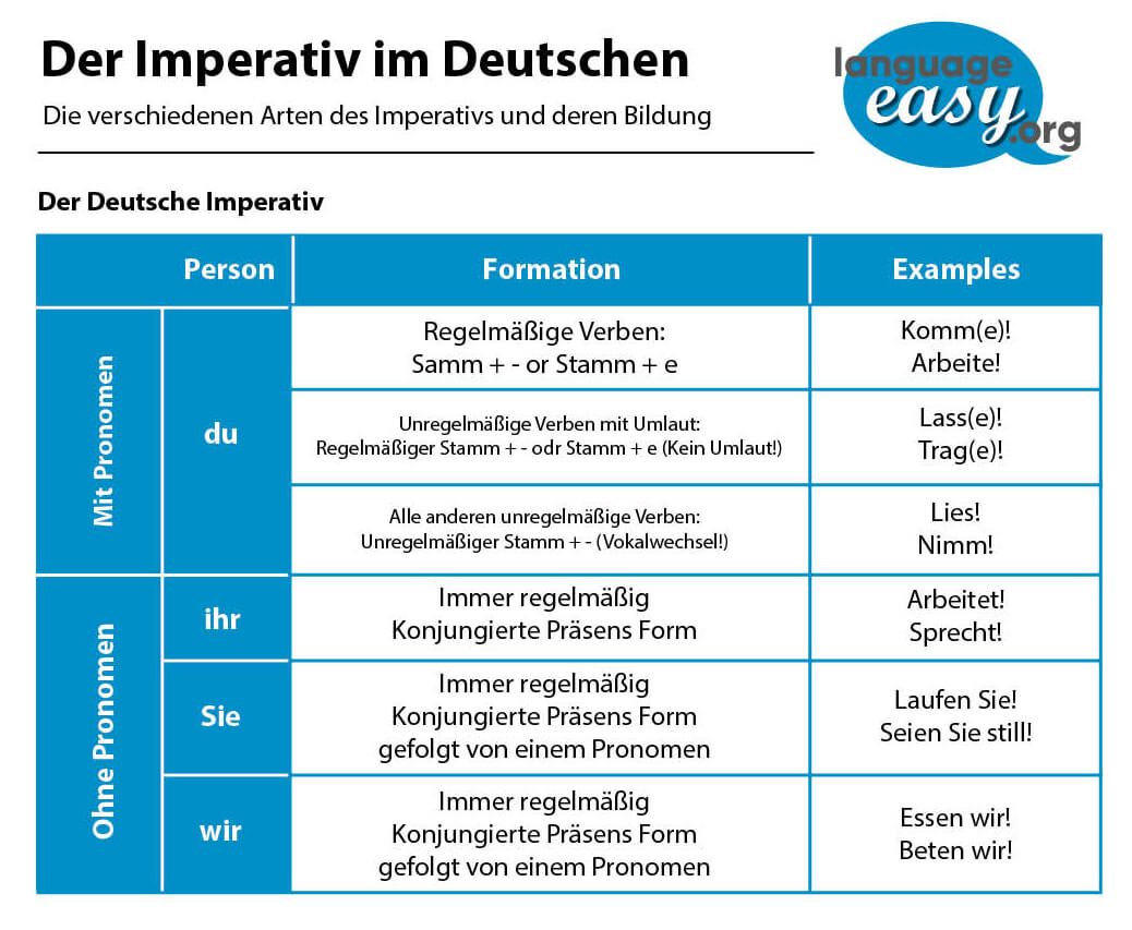 German Imperative