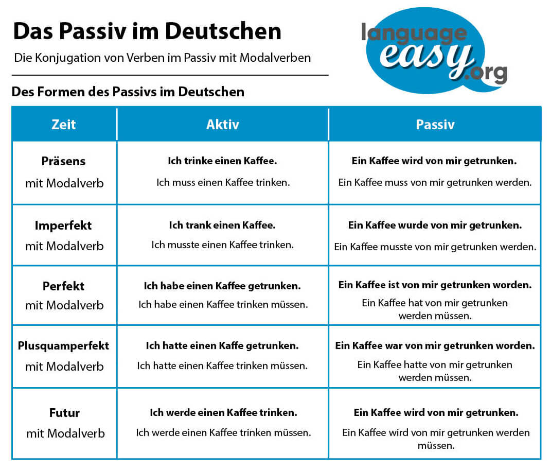 German Passive Voice