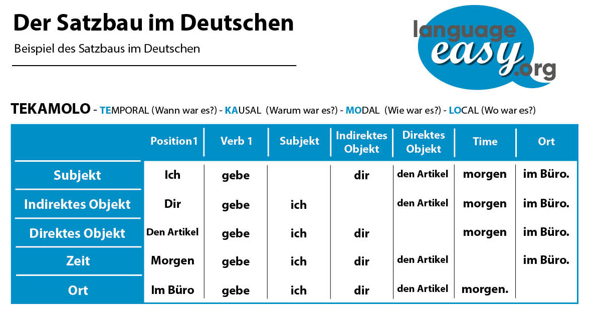 German Sentences