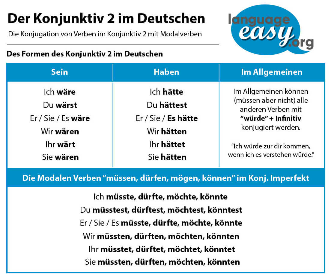 German Subjunctive 2