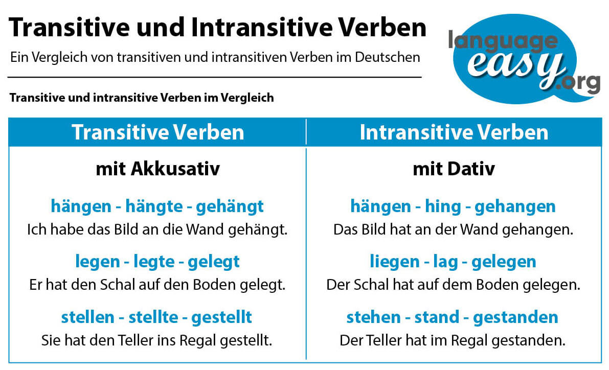 German Transitive Verbs