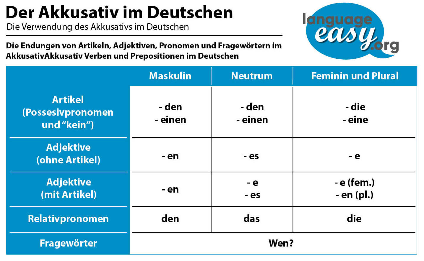 German Accusative