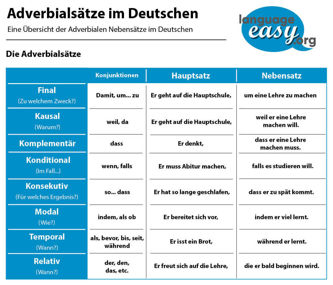 German Adverbial Clauses