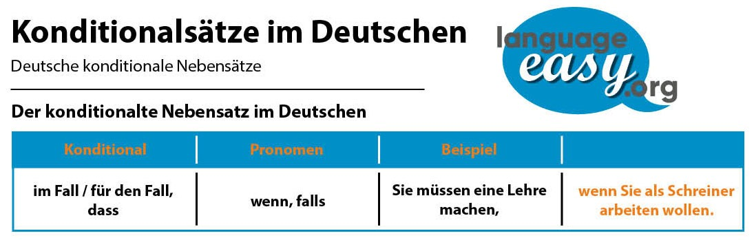 German Conditional Clauses