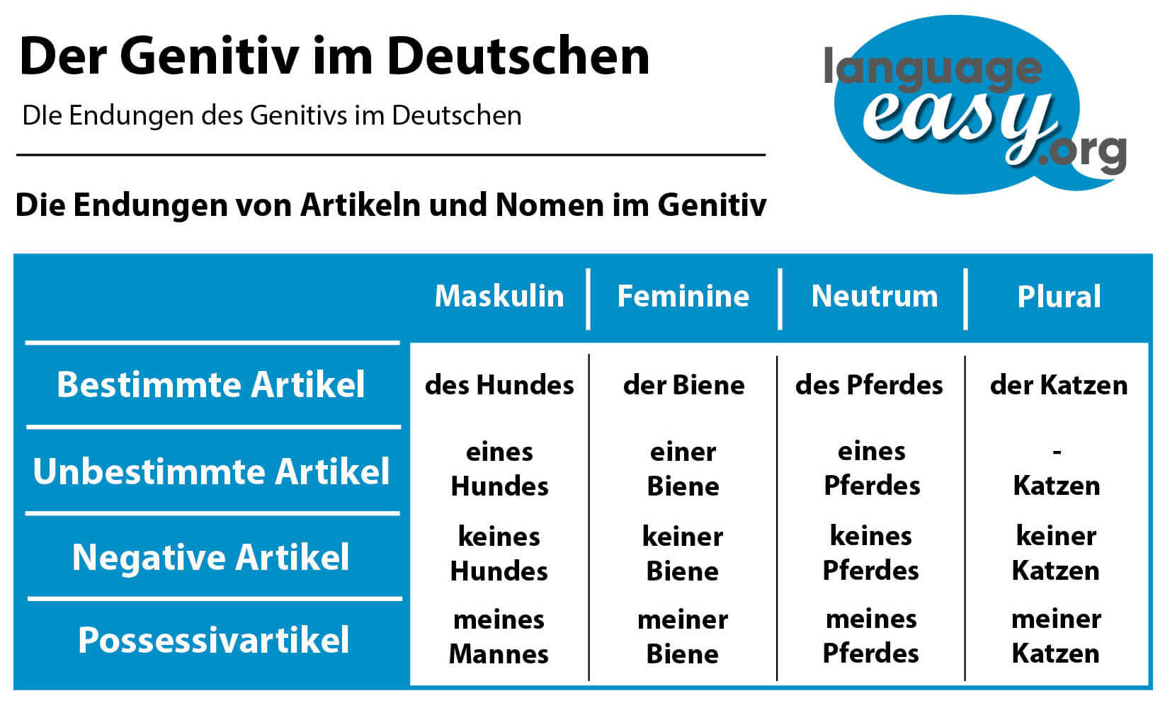 German Genitive
