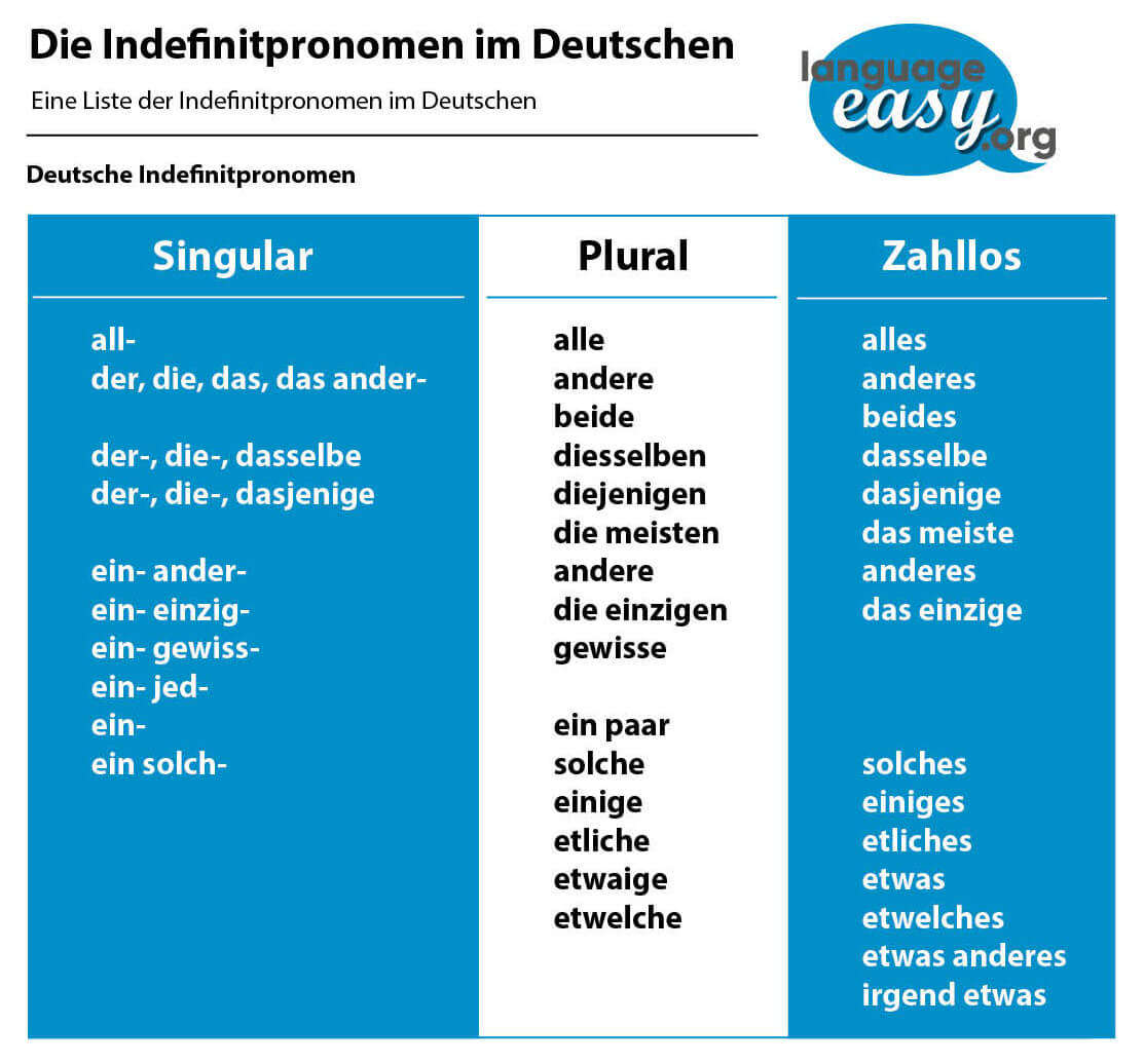 German Indefinite Pronouns