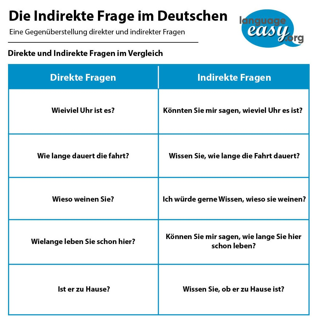 German Indirect Questions