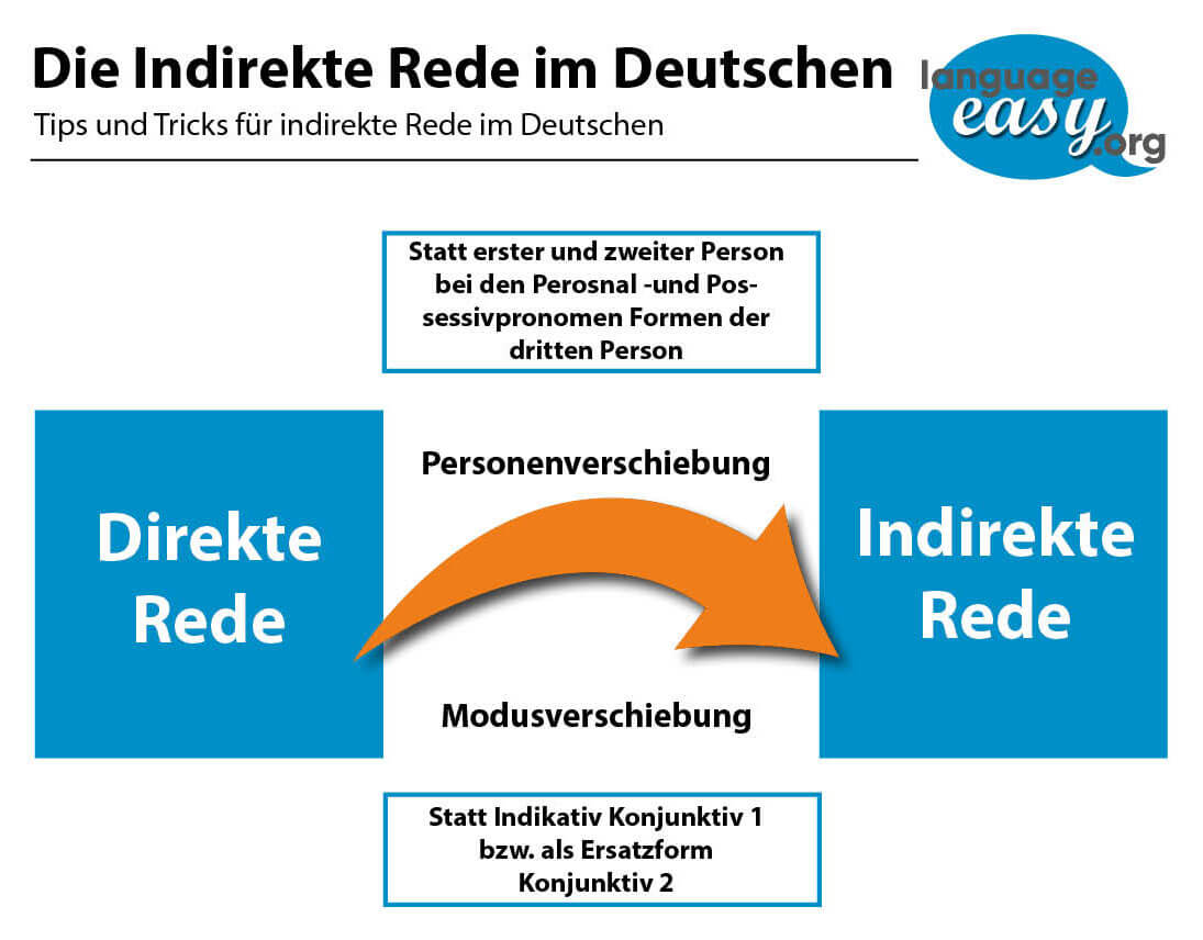 German Indirect Speech
