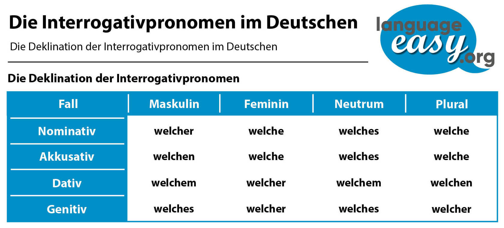 German Interrogative Pronouns