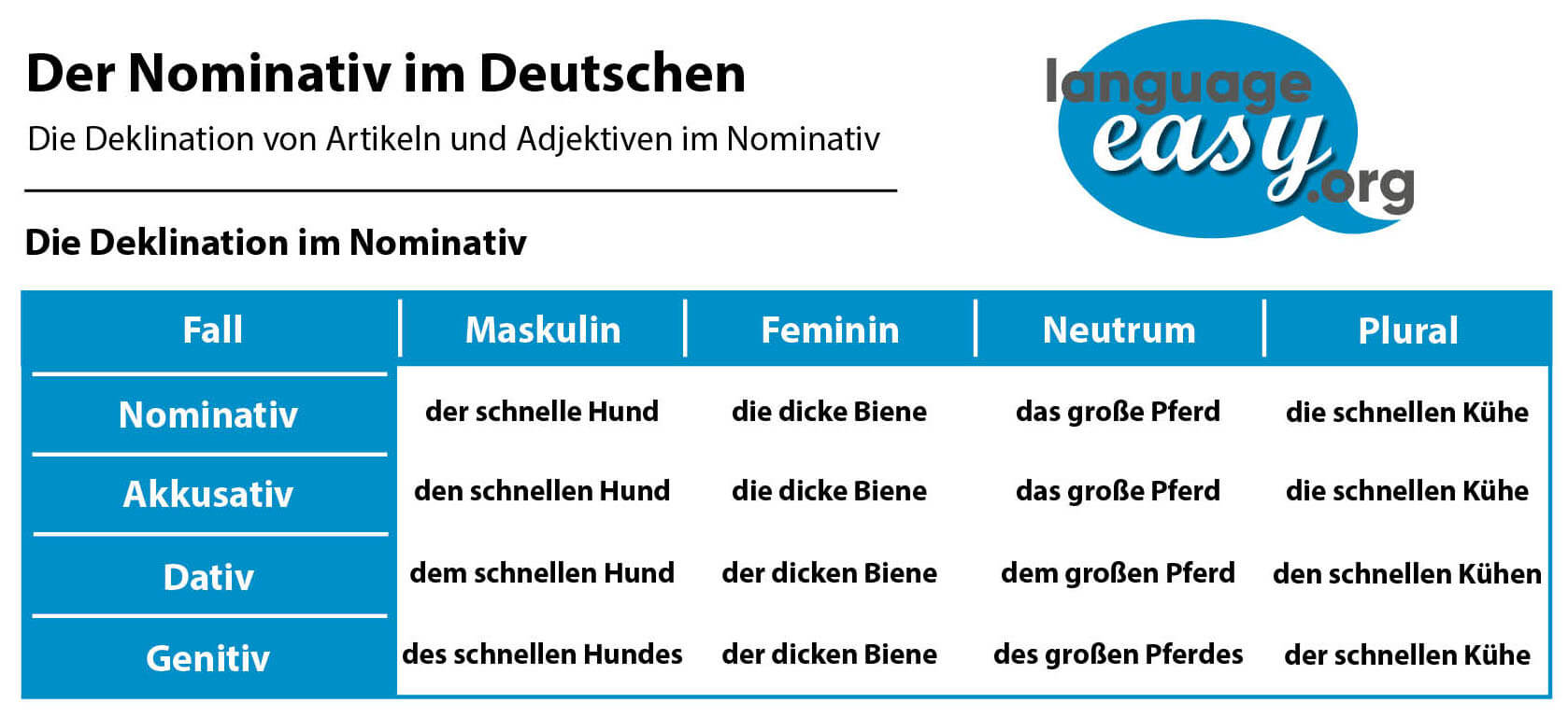 German Nominative