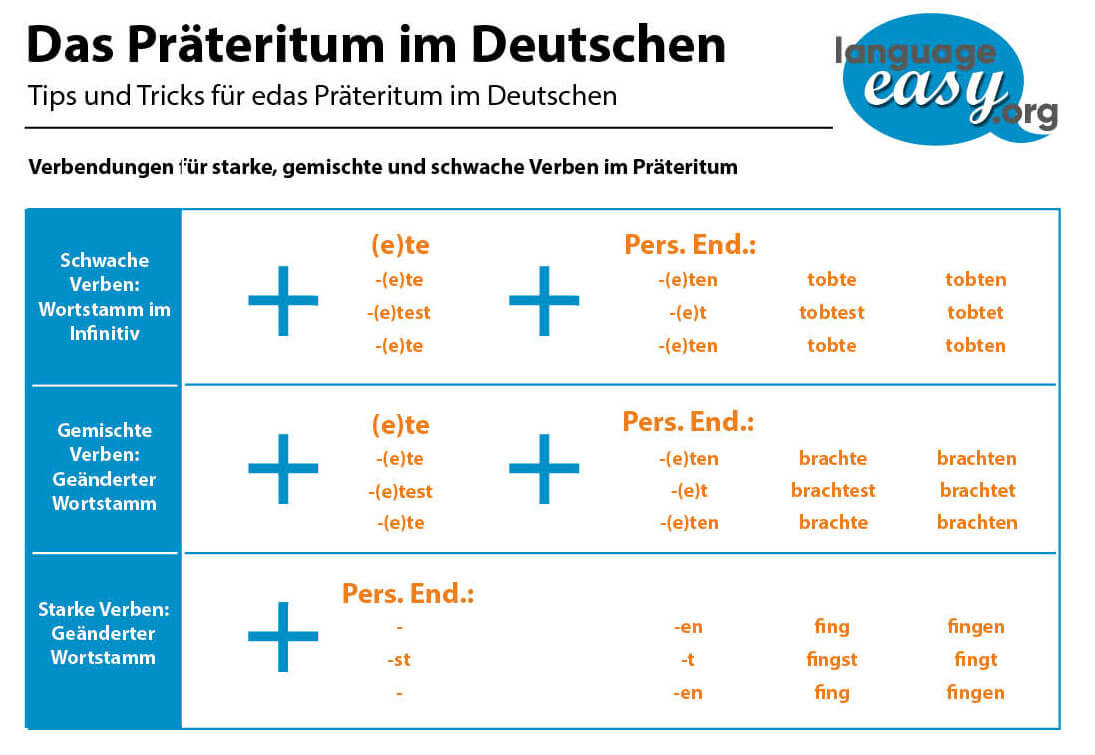 German Past Tense