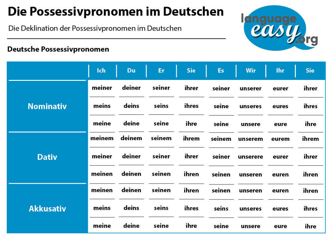 German Possessive Pronouns