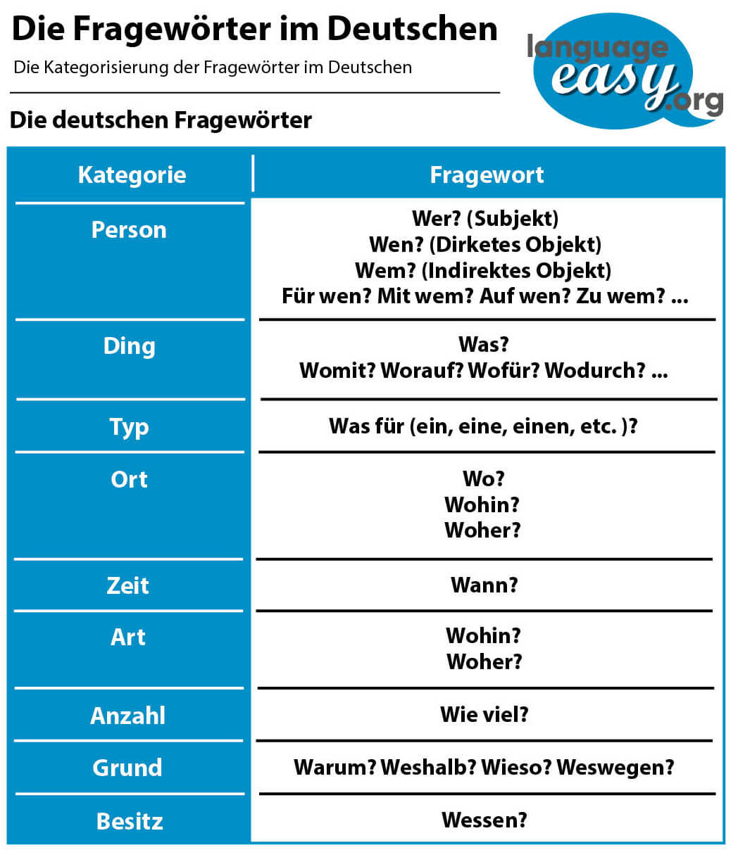 German Questions