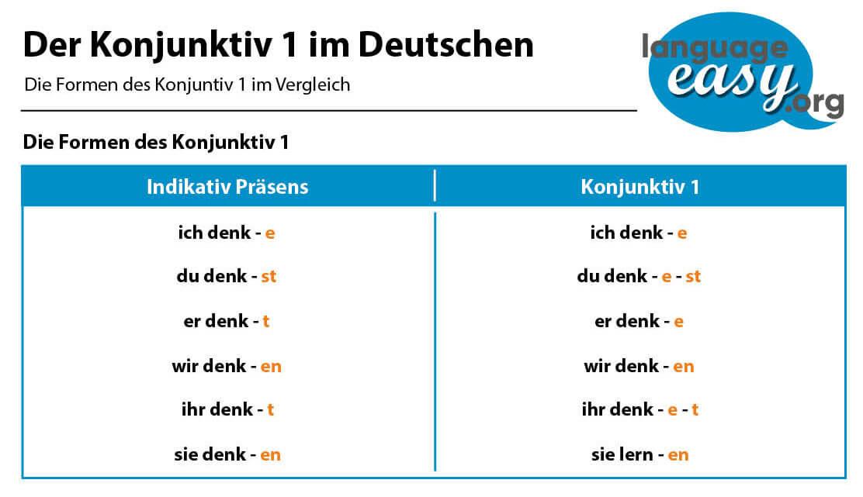 German Subjunctive 1