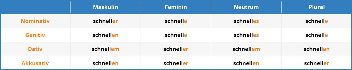 German Adjective Endings Tab 1