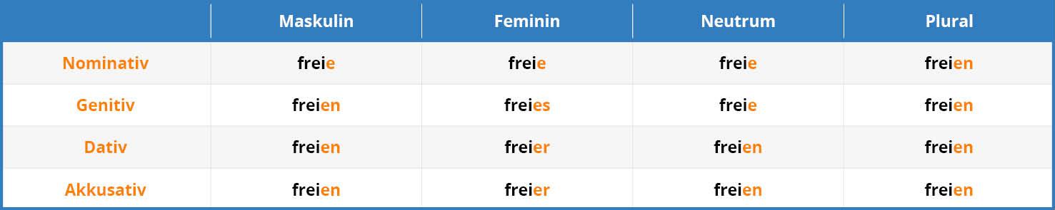 German Adjective Endings Tab 3