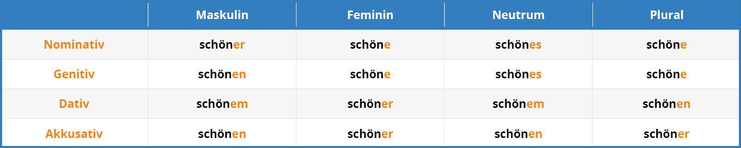 German Adjective Endings Tab 4