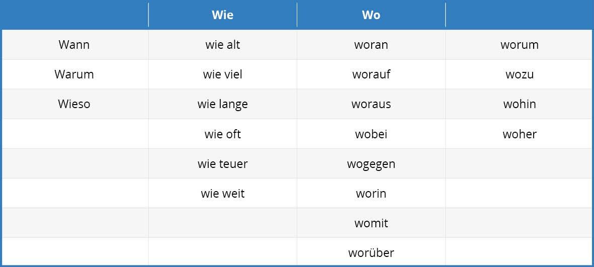 German Adverbs Tab 6