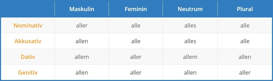 German Indefinite Pronouns Tab 3