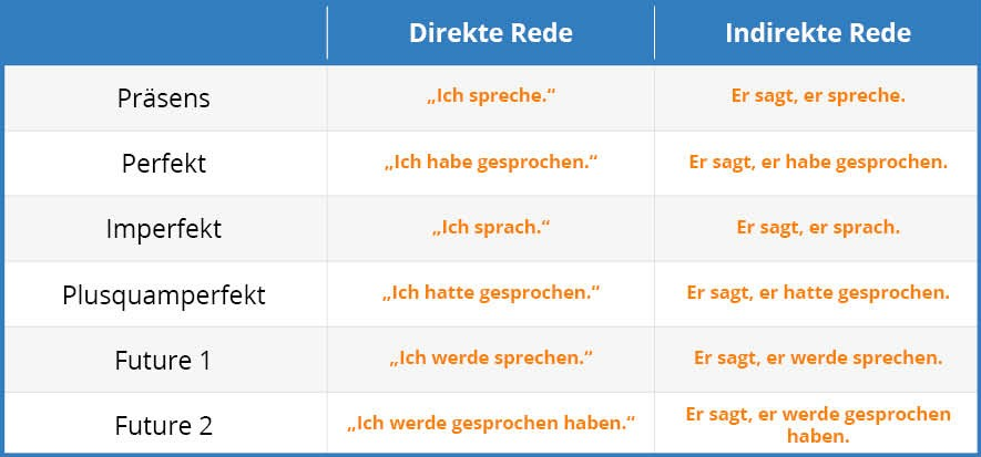 German Indirect Speech Tab 1