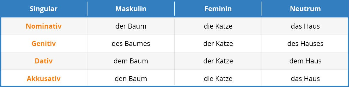 German Nouns Tab 1