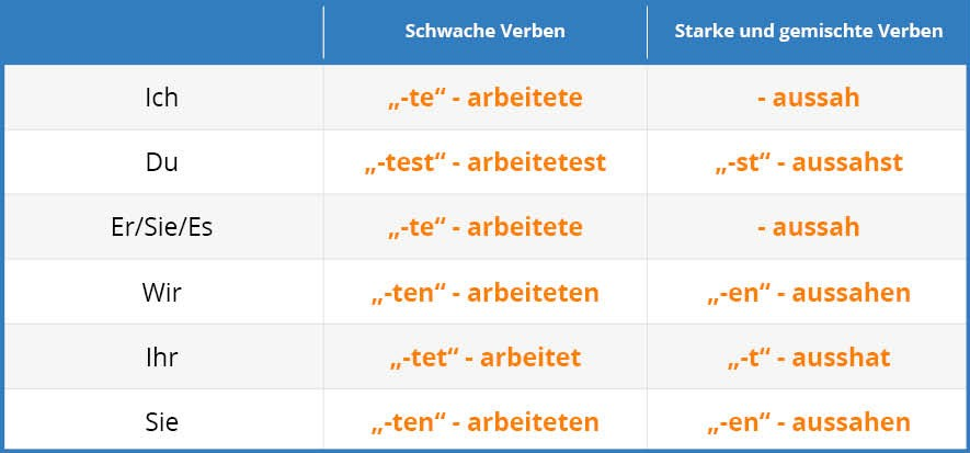 German Past Tense Tab 1