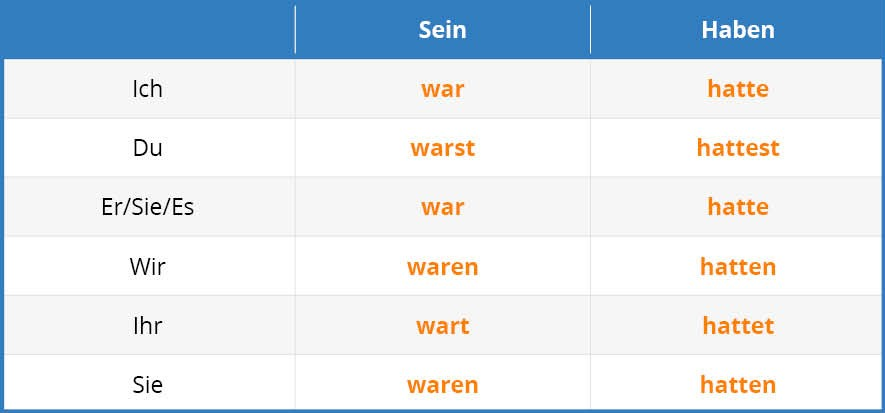 German Past Tense Tab 2