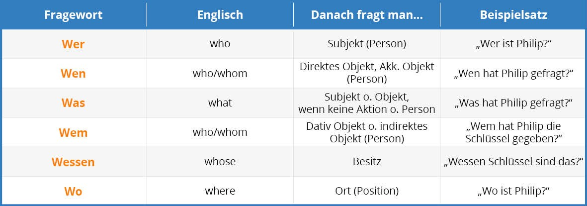 German Questions Tab 1