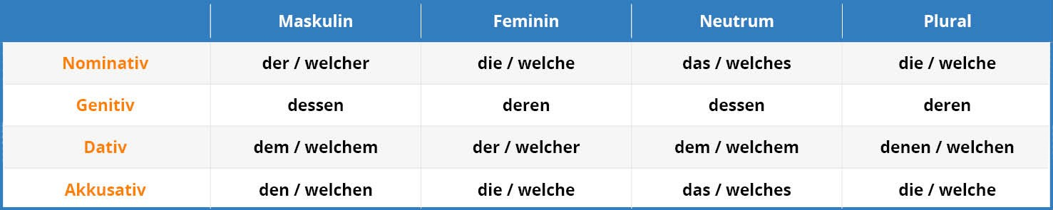 German Relative Clauses Tab 1