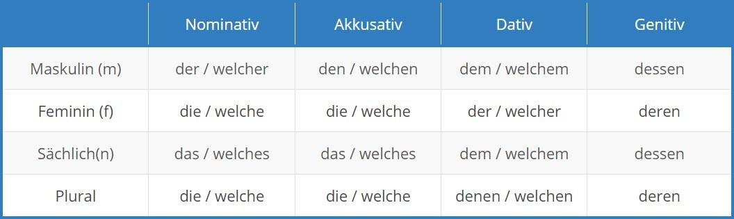 German Relative Pronouns Tab 1