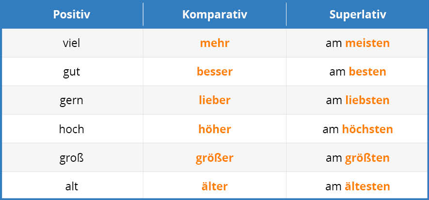 German Superlative Tab 1