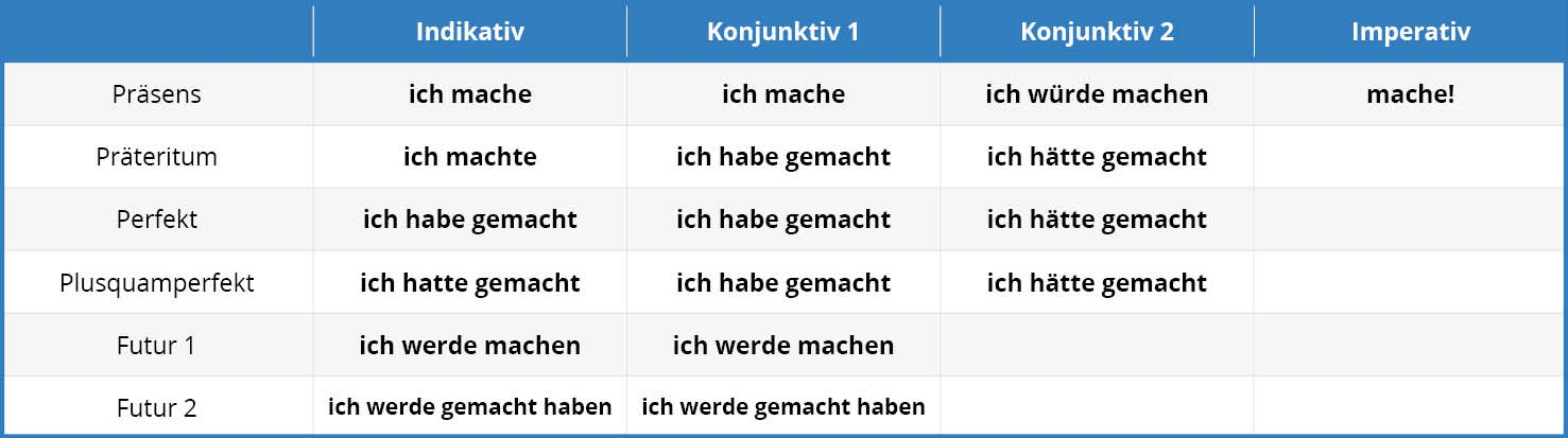 German Tenses Tab 1