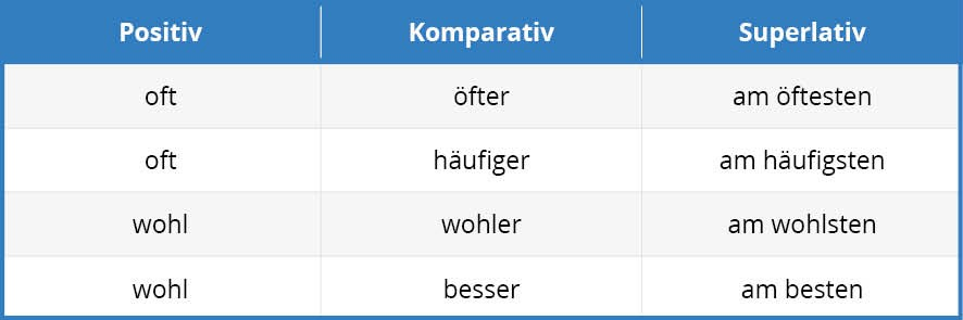 German comparative adverbs Tab 1