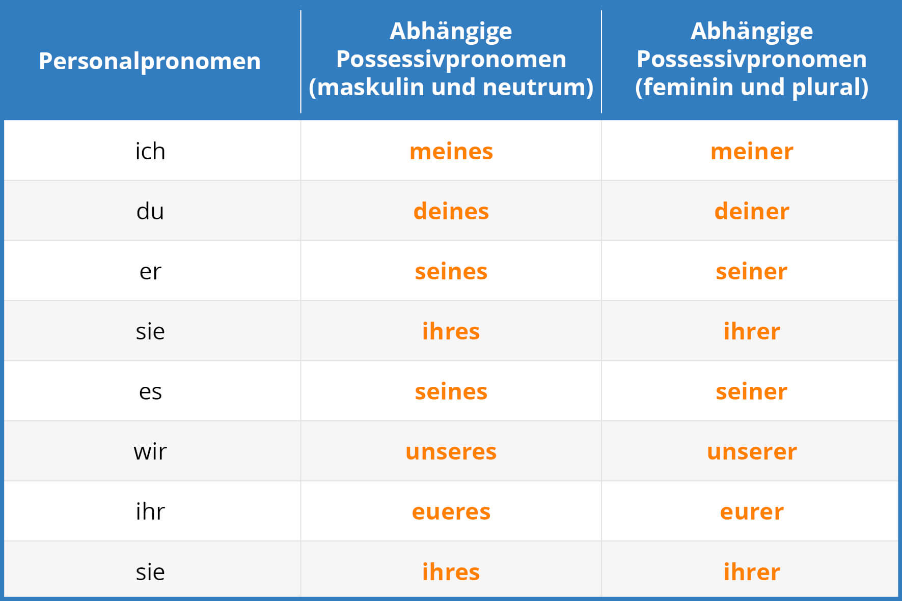 German Genitive 1