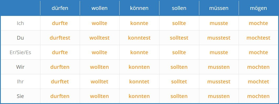German modalverbs table 2