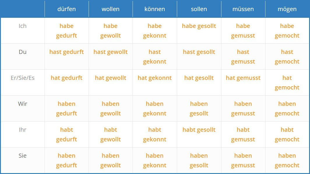 German modalverbs table 3