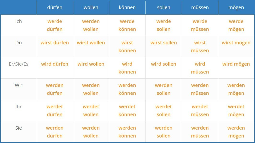 German modalverbs table 4